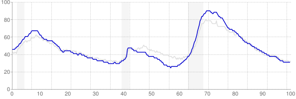 Florida monthly unemployment rate chart from 1990 to May 2018